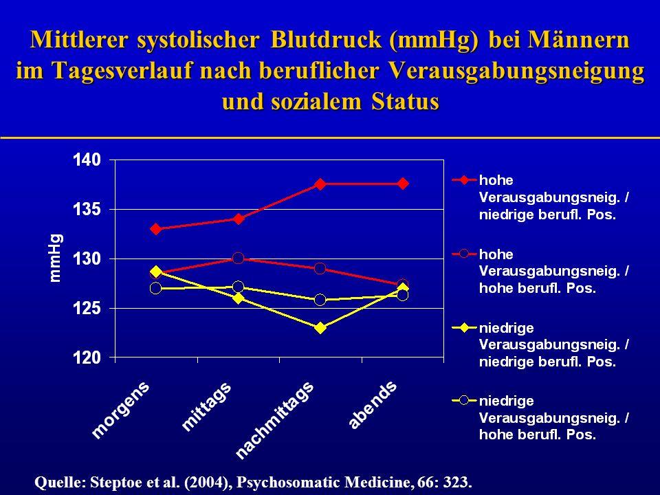 Mittlerer systolischer Blutdruck (mmHg) bei Männern im Tagesverlauf nach beruflicher Verausgabungsneigung und sozialem Status Quelle: Steptoe et al. (