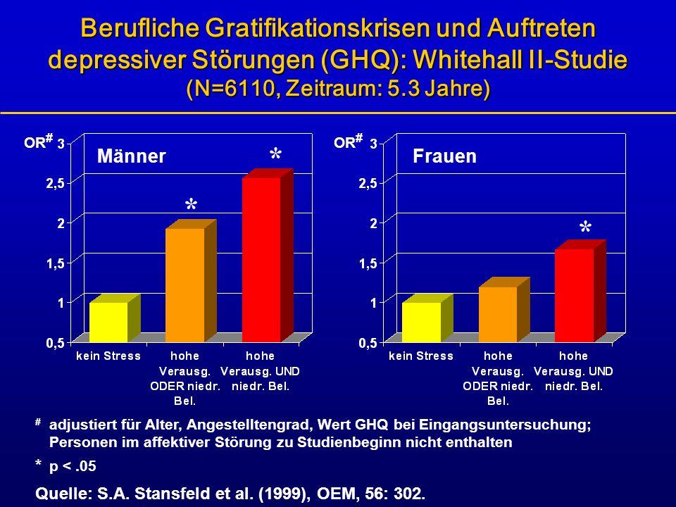 Berufliche Gratifikationskrisen und Auftreten depressiver Störungen (GHQ): Whitehall II-Studie (N=6110, Zeitraum: 5.3 Jahre) # adjustiert für Alter, A