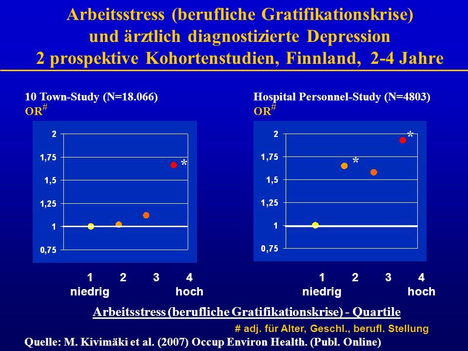 Arbeitsstress (berufliche Gratifikationskrise) - Quartile Arbeitsstress (berufliche Gratifikationskrise) und ärztlich diagnostizierte Depression 2 pro