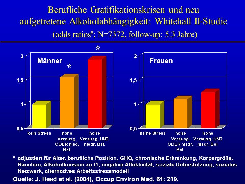 Berufliche Gratifikationskrisen und neu aufgetretene Alkoholabhängigkeit: Whitehall II-Studie (odds ratios # ; N=7372, follow-up: 5.3 Jahre) Quelle: J