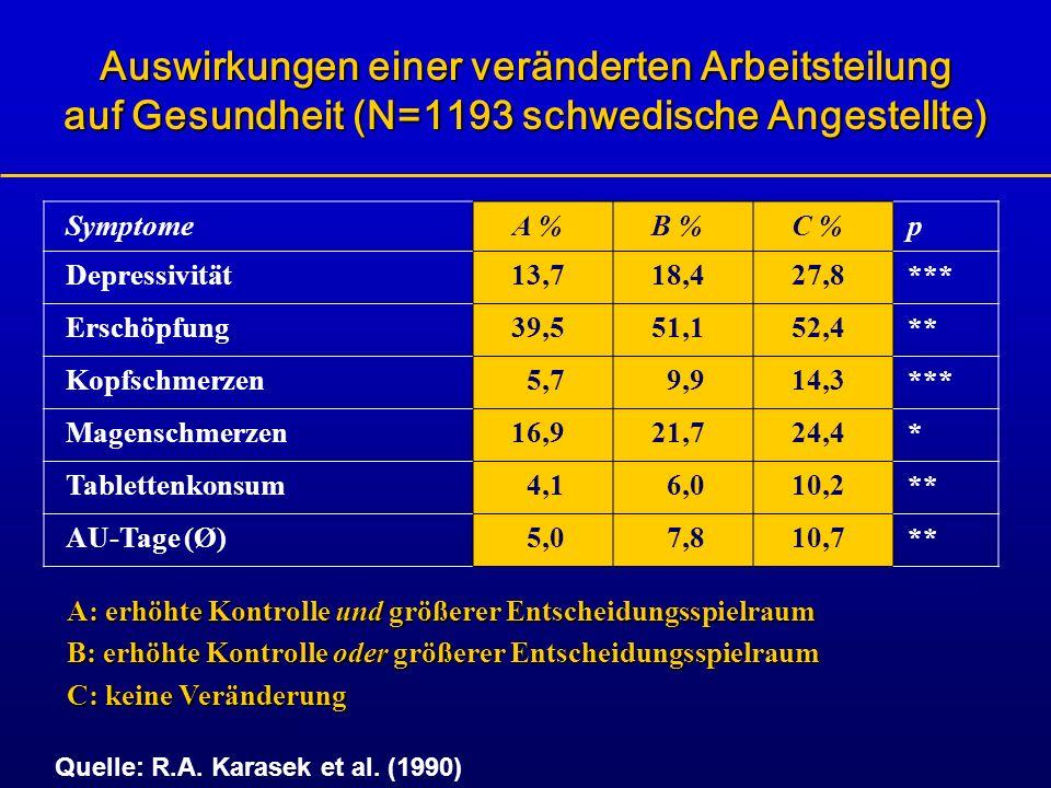 Auswirkungen einer veränderten Arbeitsteilung auf Gesundheit (N=1193 schwedische Angestellte) A: erhöhte Kontrolle und größerer Entscheidungsspielraum