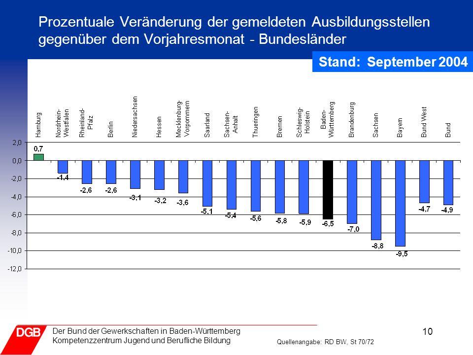 10 Der Bund der Gewerkschaften in Baden-Württemberg Kompetenzzentrum Jugend und Berufliche Bildung Prozentuale Veränderung der gemeldeten Ausbildungss
