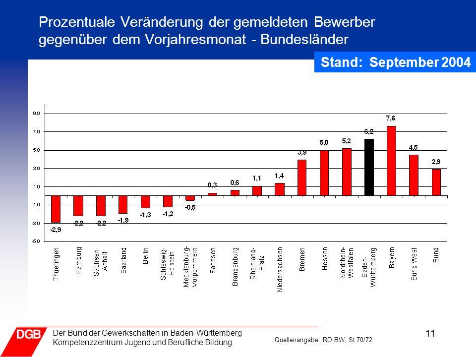 11 Der Bund der Gewerkschaften in Baden-Württemberg Kompetenzzentrum Jugend und Berufliche Bildung Prozentuale Veränderung der gemeldeten Bewerber geg