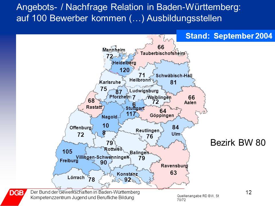 12 Der Bund der Gewerkschaften in Baden-Württemberg Kompetenzzentrum Jugend und Berufliche Bildung Angebots- / Nachfrage Relation in Baden-Württemberg