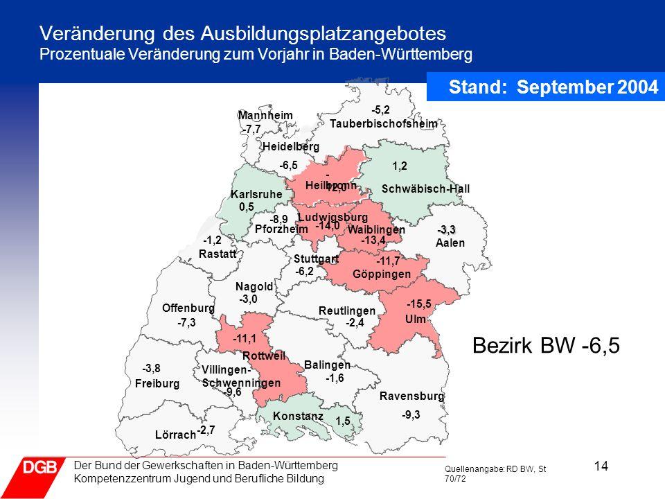 14 Der Bund der Gewerkschaften in Baden-Württemberg Kompetenzzentrum Jugend und Berufliche Bildung Veränderung des Ausbildungsplatzangebotes Prozentua