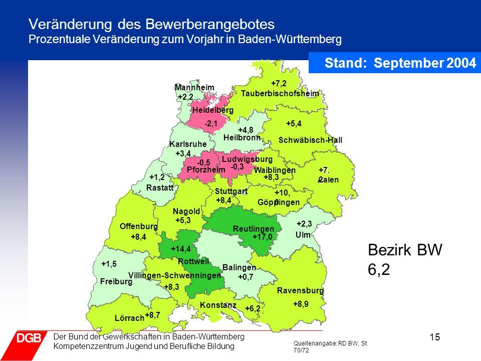 15 Der Bund der Gewerkschaften in Baden-Württemberg Kompetenzzentrum Jugend und Berufliche Bildung Veränderung des Bewerberangebotes Prozentuale Verän