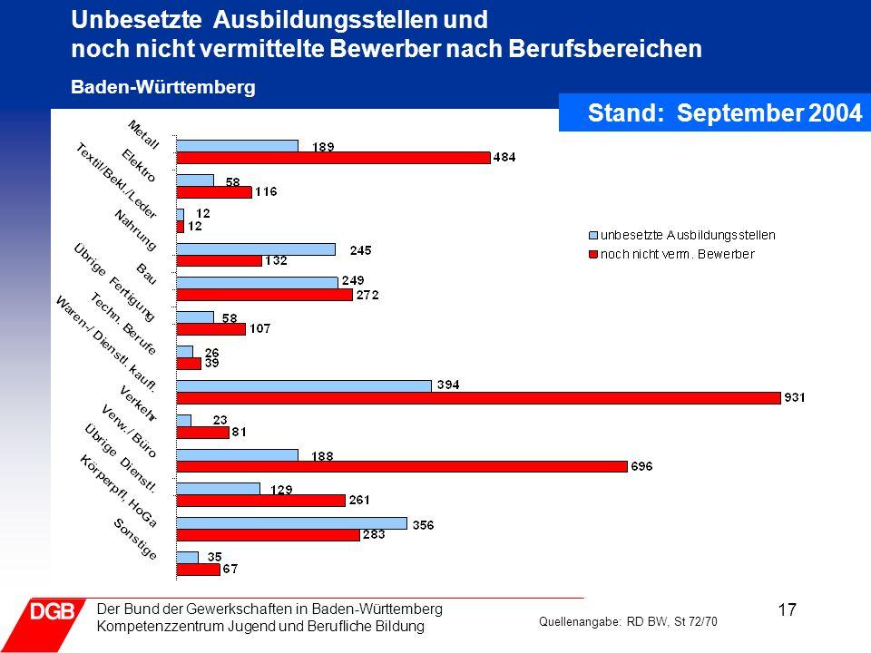 17 Der Bund der Gewerkschaften in Baden-Württemberg Kompetenzzentrum Jugend und Berufliche Bildung Unbesetzte Ausbildungsstellen und noch nicht vermit