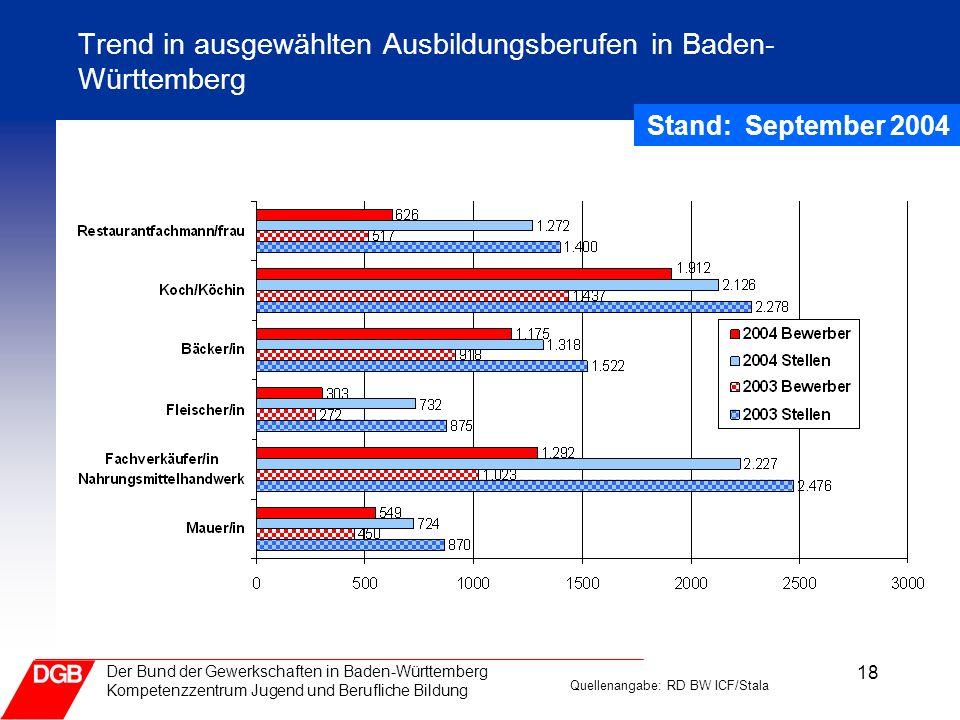 18 Der Bund der Gewerkschaften in Baden-Württemberg Kompetenzzentrum Jugend und Berufliche Bildung Trend in ausgewählten Ausbildungsberufen in Baden-