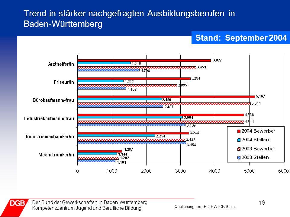 19 Der Bund der Gewerkschaften in Baden-Württemberg Kompetenzzentrum Jugend und Berufliche Bildung Trend in stärker nachgefragten Ausbildungsberufen i