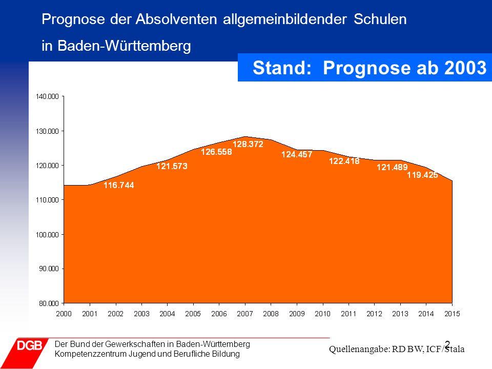 3 Der Bund der Gewerkschaften in Baden-Württemberg Kompetenzzentrum Jugend und Berufliche Bildung Bericht zur Ausbildungsplatzsituation 2004 Beruflichen Vollzeitschulen + 5200 Schüler/innen –BK + 2000, 2 BFS +1200, BG + 900 + BVJ BVJ-Schüler ca.13 700 Jugendliche(=ca.+700) Private BVJs einige hundert (noch nicht erfasst) 6 600 in Maßnahmen des Arbeitsamtes Abgeschlossene Ausbildungsverträge : + -.