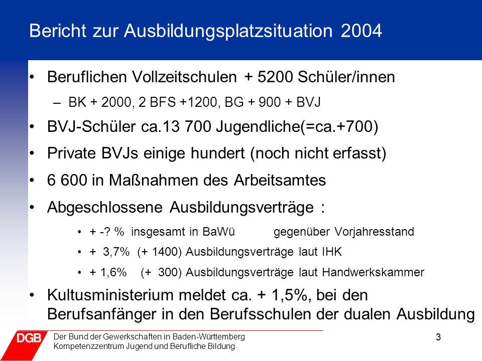 4 Der Bund der Gewerkschaften in Baden-Württemberg Ausbildungsmarkt in Baden-Württemberg Monatlicher Report 4.527+28,820.250Noch nicht vermittelte Bewerber -763-10,26.740Unbesetzte Stellen 4.627+5,883.953Bewerber -5.219-7,267.146Ausbildungsstellen absolutIn Prozent Veränderung gegenüber Vorjahr August 2004