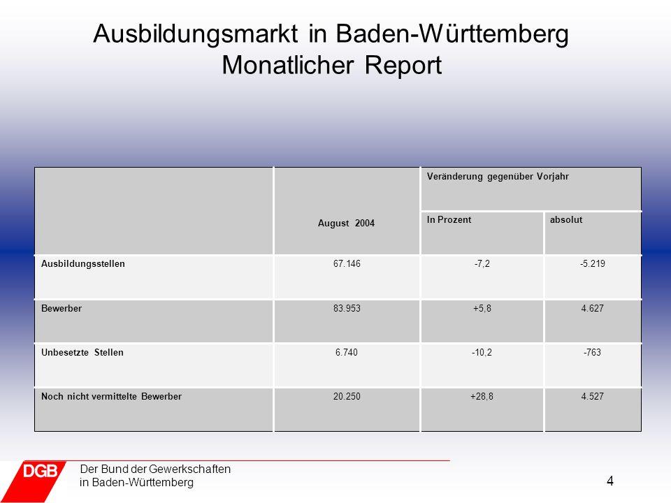 5 Der Bund der Gewerkschaften in Baden-Württemberg Kompetenzzentrum Jugend und Berufliche Bildung Entwicklung des Ausbildungsmarktes Baden-Württemberg Stand: September 2004 Quellenangabe: RD BW, St 70/72 2.215+175,03.481Noch nicht vermittelte Bewerber -594-23,21.962Unbesetzte Stellen 5.034+6,286.880Bewerber -4.839-6,569.643Ausbildungsstellen absolutIn Prozent Veränderung gegenüber Vorjahr September 2004