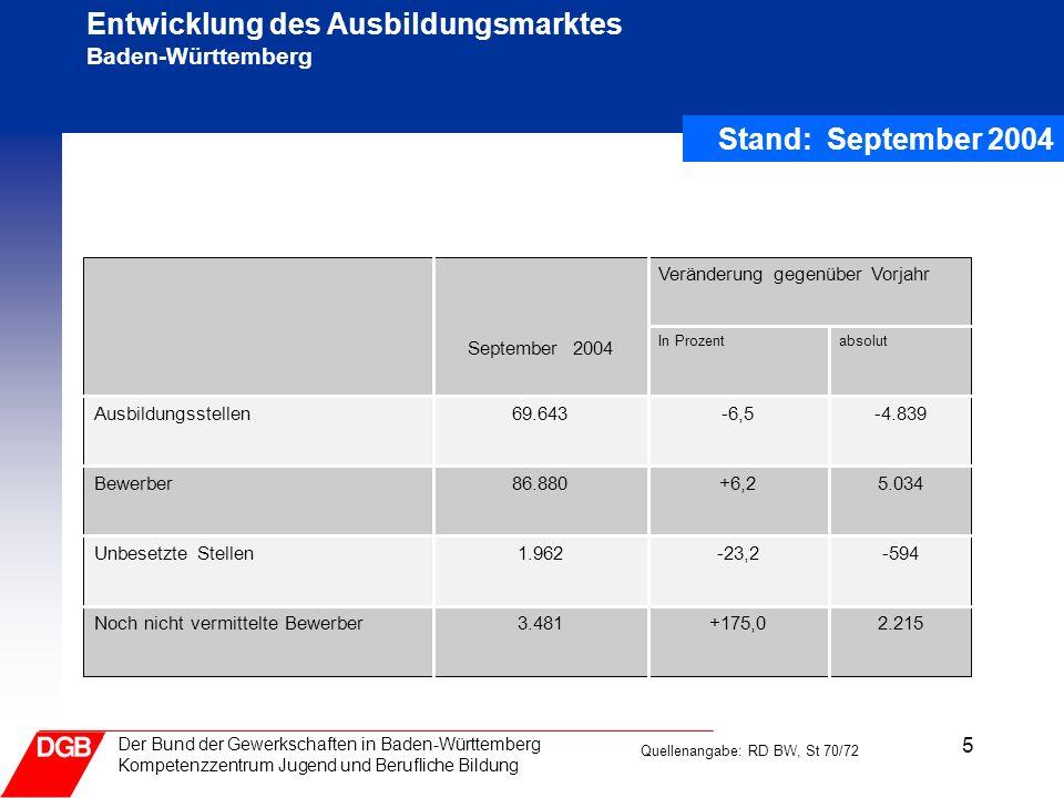 5 Der Bund der Gewerkschaften in Baden-Württemberg Kompetenzzentrum Jugend und Berufliche Bildung Entwicklung des Ausbildungsmarktes Baden-Württemberg