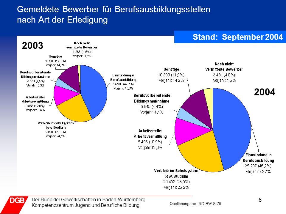 6 Der Bund der Gewerkschaften in Baden-Württemberg Kompetenzzentrum Jugend und Berufliche Bildung Stand: September 2004 Gemeldete Bewerber für Berufsa