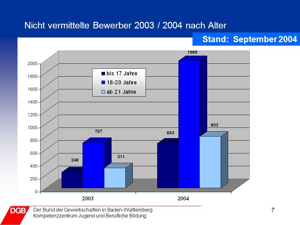 8 Der Bund der Gewerkschaften in Baden-Württemberg Kompetenzzentrum Jugend und Berufliche Bildung Entwicklung des Ausbildungsmarktes Baden-Württemberg Stand: September 2004 Quellenangabe: RD BW, St 70/72