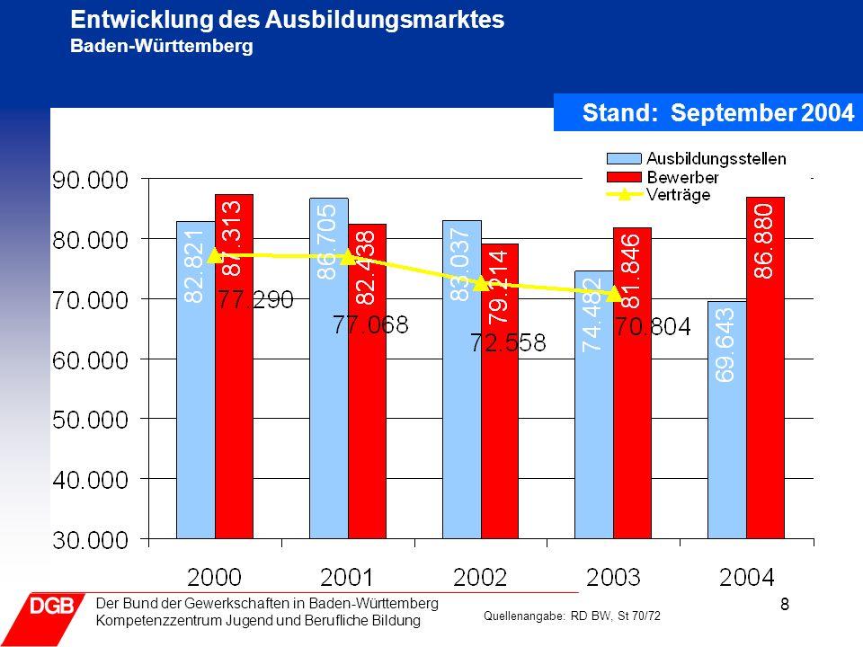 8 Der Bund der Gewerkschaften in Baden-Württemberg Kompetenzzentrum Jugend und Berufliche Bildung Entwicklung des Ausbildungsmarktes Baden-Württemberg