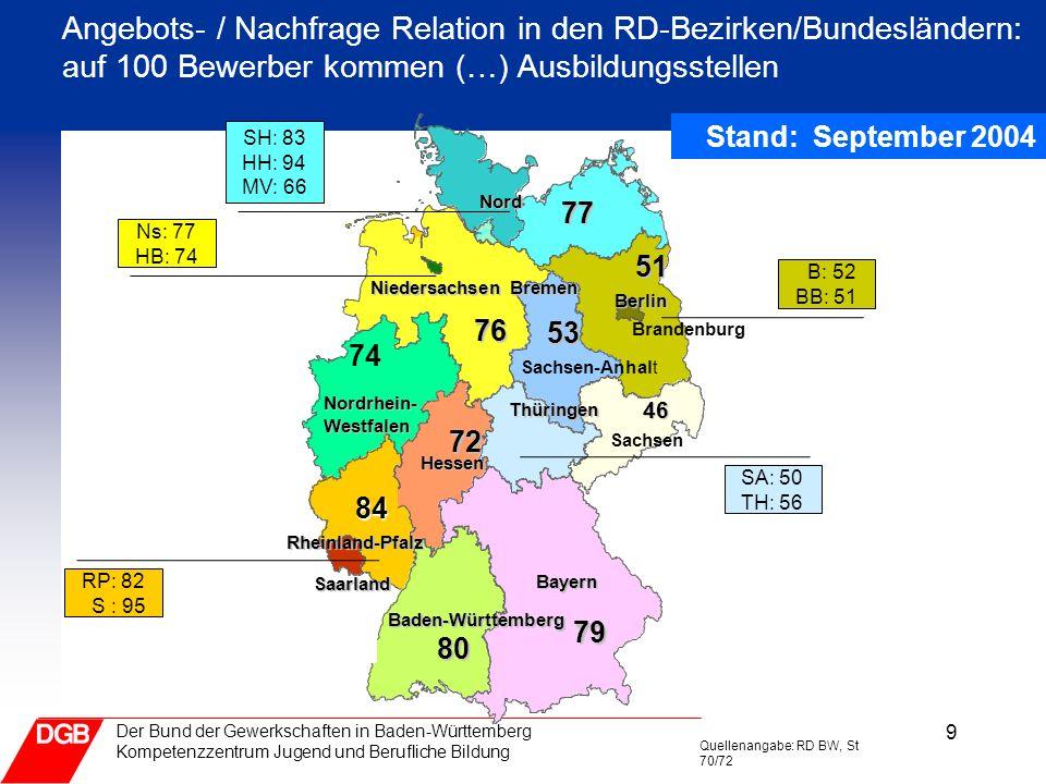 9 Der Bund der Gewerkschaften in Baden-Württemberg Kompetenzzentrum Jugend und Berufliche Bildung Angebots- / Nachfrage Relation in den RD-Bezirken/Bu
