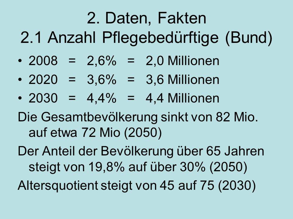 2. Daten, Fakten 2.1 Anzahl Pflegebedürftige (Bund) 2008 = 2,6% = 2,0 Millionen 2020 = 3,6% = 3,6 Millionen 2030 = 4,4% = 4,4 Millionen Die Gesamtbevö