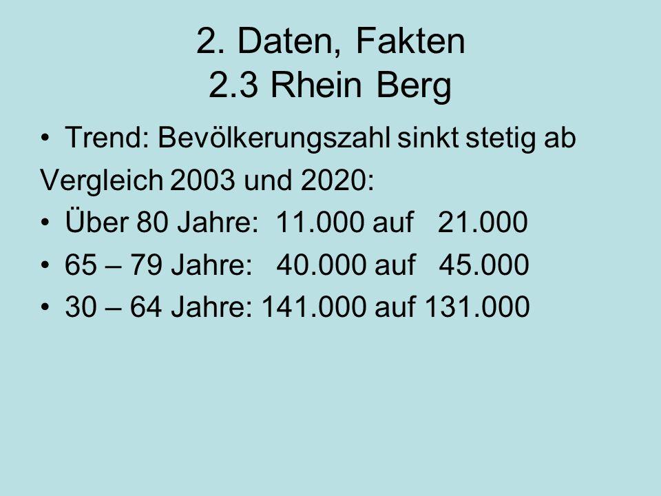 2. Daten, Fakten 2.3 Rhein Berg Trend: Bevölkerungszahl sinkt stetig ab Vergleich 2003 und 2020: Über 80 Jahre: 11.000 auf 21.000 65 – 79 Jahre: 40.00