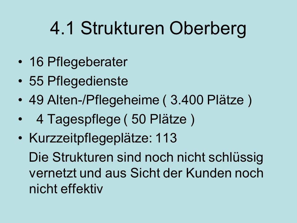 Fortsetzung: 4.1 Strukturen Oberberg Pflegekonferenz befasst sich nicht mit der Sicherung und Weiterentwicklung der Infrastruktur Informationsmaterial: Webseite und Broschüre Wegweiser für Senioren