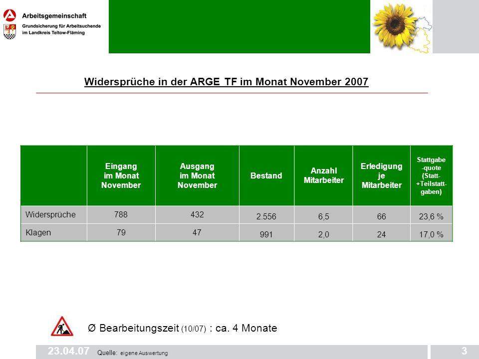 23.04.073 Widersprüche in der ARGE TF im Monat November 2007 Eingang im Monat November Ausgang im Monat November Bestand Anzahl Mitarbeiter Erledigung je Mitarbeiter Stattgabe -quote (Statt- +Teilstatt- gaben) Widersprüche788432 2.5566,56623,6 % Klagen7947 9912,02417,0 % Quelle: eigene Auswertung Ø Bearbeitungszeit (10/07) : ca.