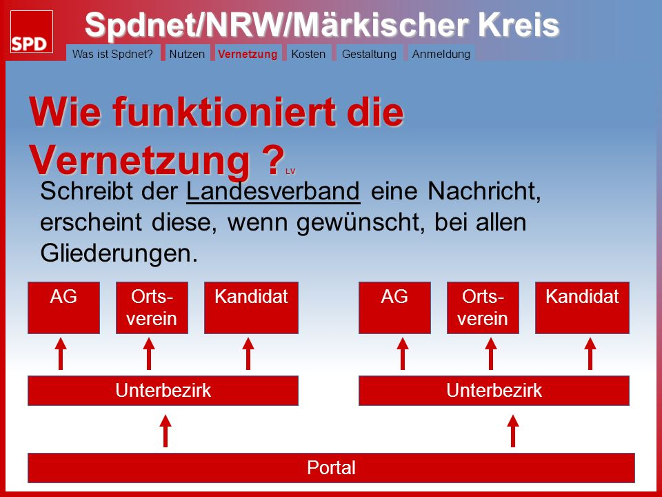 Spdnet/NRW/Märkischer Kreis Was ist Spdnet?NutzenVernetzungKostenGestaltungAnmeldung Wie funktioniert die Vernetzung ? KV Schreibt der Unterbezirk ein