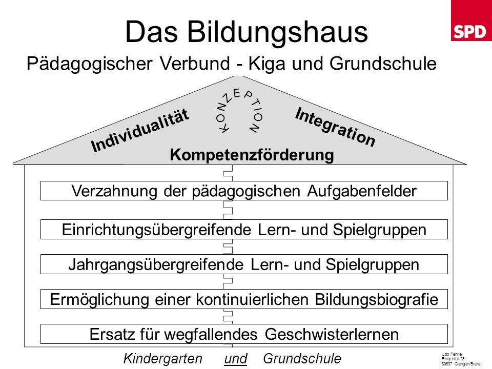 Das Bildungshaus Pädagogischer Verbund - Kiga und Grundschule Udo Fehrle Ringental 28 89537 Giengen/Brenz KindergartenGrundschule Jahrgangsübergreifen