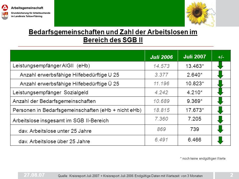 27.08.073 Bedarfsgemeinschaften in der ARGE TF 2007 Juli 2006 Juli 2007*+ / - Bedarfsgemeinschaften10.6899.369 davon mit 1 Person6.1224.828 mit 2 Personen2.3852.270 mit 3 Personen1.2501.297 mit 4 und mehr Personen932974 davon mit 1 erwerbsfähigen Hilfebedürftigen 7.3796.077 mit 2 erwerbsfähigen Hilfebedürftigen2.7912.613 mit 3 erwerbsfähigen Hilfebedürftigen450570 mit 4 und mehr erwerbsfähigen Hilfebedürftigen64109 davon mit 1 Kind (unter 18 Jahren) 1.8791.570 mit 2 Kindern (unter 18 Jahren)919745 mit 3 Kindern (unter 18 Jahren)268204 mit 4 und mehr Kindern (unter 18 Jahren)11677 Personen pro Bedarfsgemeinschaft1,81,9 Quelle: Kreisreport Juli 2007* noch keine endgültigen Werte