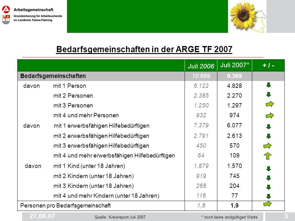 27.08.073 Bedarfsgemeinschaften in der ARGE TF 2007 Juli 2006 Juli 2007*+ / - Bedarfsgemeinschaften10.6899.369 davon mit 1 Person6.1224.828 mit 2 Pers