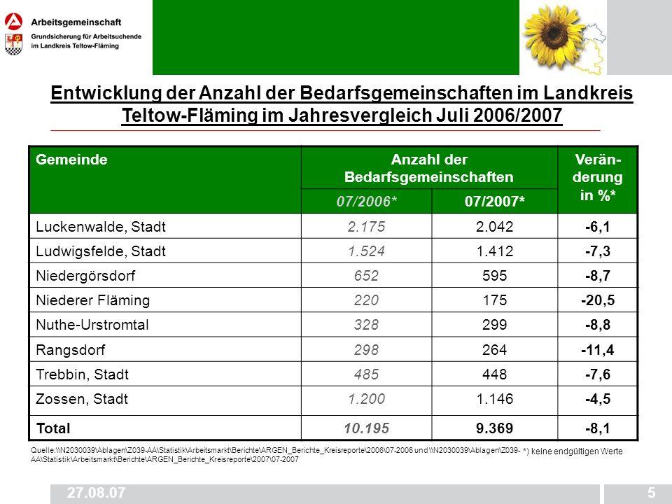 27.08.075 GemeindeAnzahl der Bedarfsgemeinschaften Verän- derung in %* 07/2006*07/2007* Luckenwalde, Stadt2.1752.042-6,1 Ludwigsfelde, Stadt1.5241.412