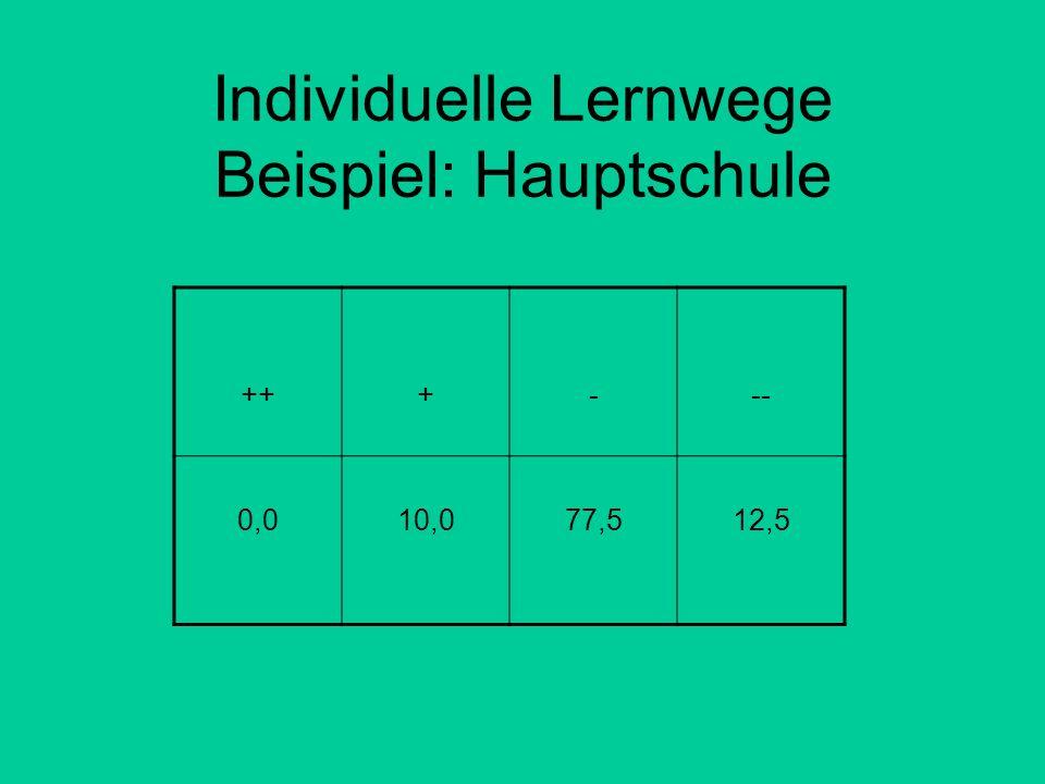 Individuelle Lernwege Beispiel: Hauptschule +++--- 0,010,077,512,5