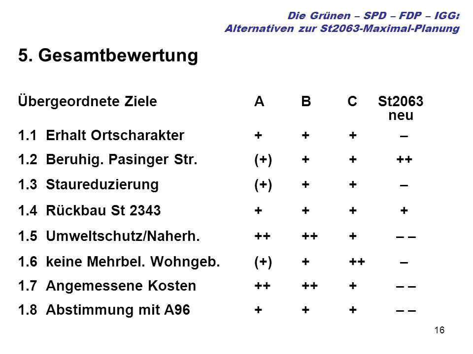 16 Die Grünen – SPD – FDP – IGG: Alternativen zur St2063-Maximal-Planung 5. Gesamtbewertung Übergeordnete Ziele A B C St2063 neu 1.1 Erhalt Ortscharak