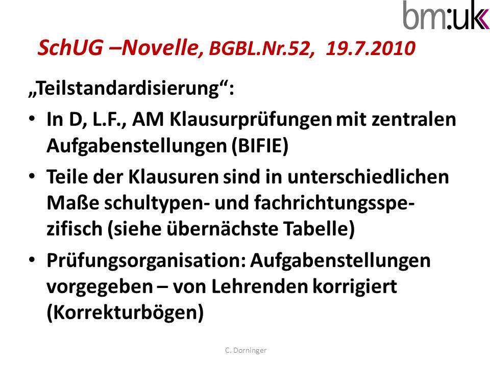 SchUG –Novelle, BGBL.Nr.52, 19.7.2010 Teilstandardisierung: In D, L.F., AM Klausurprüfungen mit zentralen Aufgabenstellungen (BIFIE) Teile der Klausur