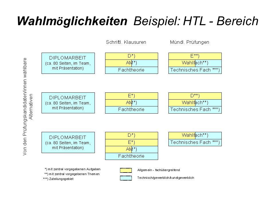 Wahlm ö glichkeiten Beispiel: HTL - Bereich