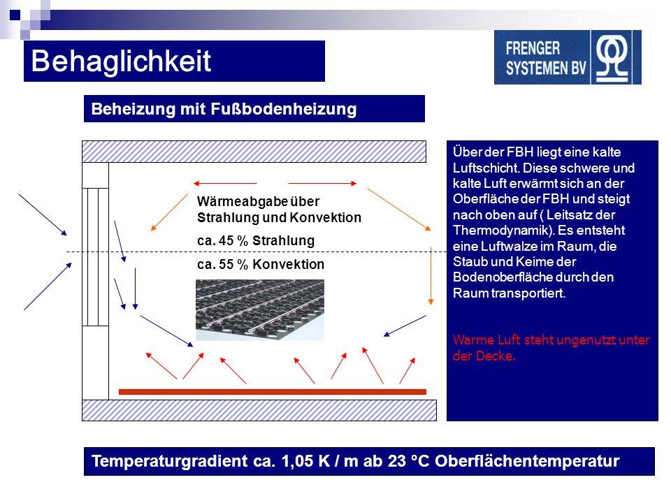 Beheizung mit Fußbodenheizung Wärmeabgabe über Strahlung und Konvektion ca. 45 % Strahlung ca. 55 % Konvektion Über der FBH liegt eine kalte Luftschic