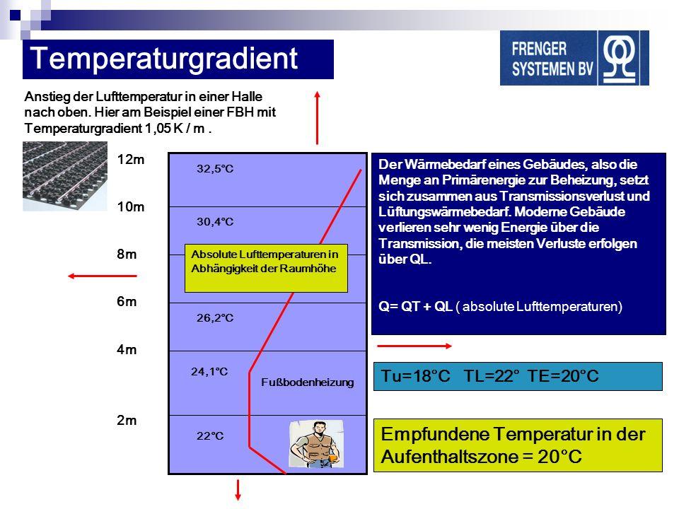 12m 10m 8m 6m 4m 2m 22°C 24,1°C 26,2°C 28,3°C 30,4°C 32,5°C Empfundene Temperatur in der Aufenthaltszone = 20°C Anstieg der Lufttemperatur in einer Ha