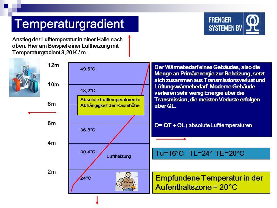 12m 10m 8m 6m 4m 2m 24°C 30,4°C 36,8°C 31,8°C 43,2°C 49,6°C Empfundene Temperatur in der Aufenthaltszone = 20°C Anstieg der Lufttemperatur in einer Ha