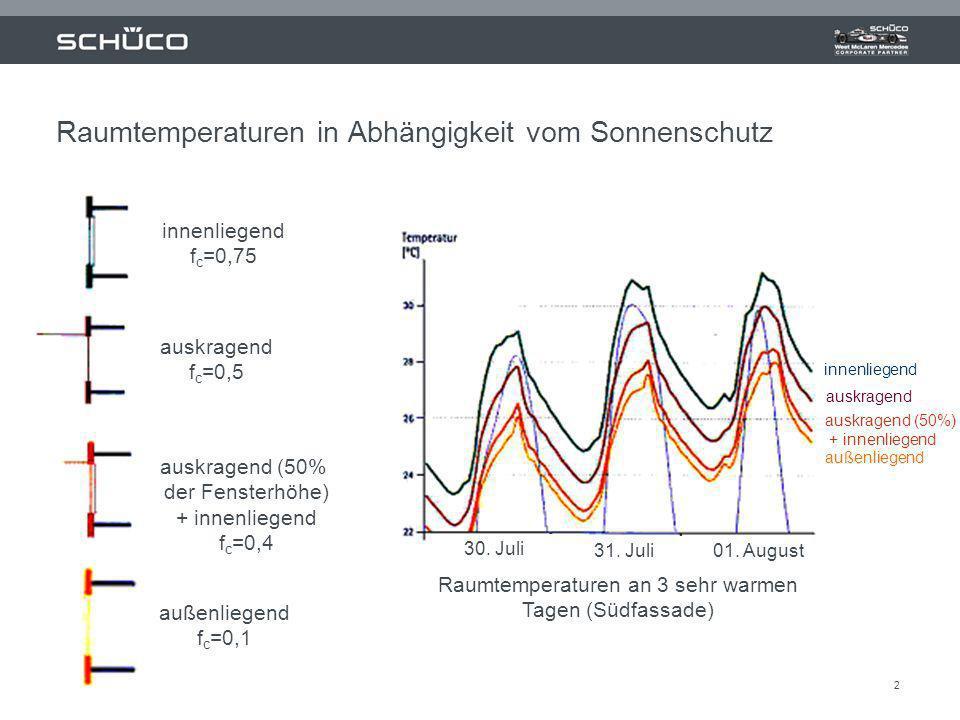 2 Raumtemperaturen an 3 sehr warmen Tagen (Südfassade) 30. Juli 31. Juli 01. August Raumtemperaturen in Abhängigkeit vom Sonnenschutz außenliegend f c