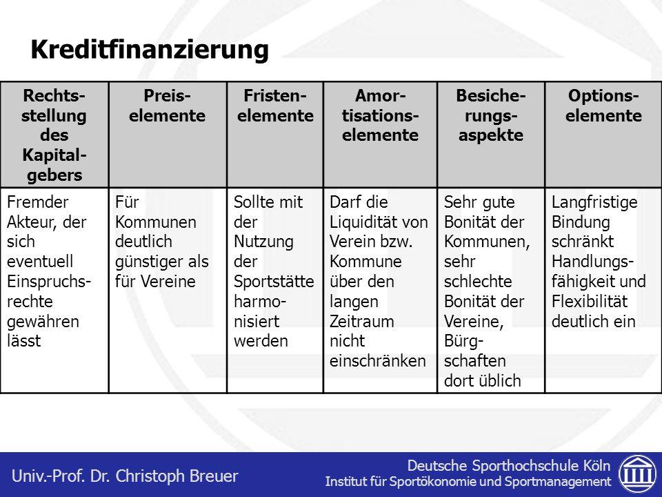 Deutsche Sporthochschule Köln Institut für Sportökonomie und Sportmanagement Univ.-Prof. Dr. Christoph Breuer Kreditfinanzierung Rechts- stellung des