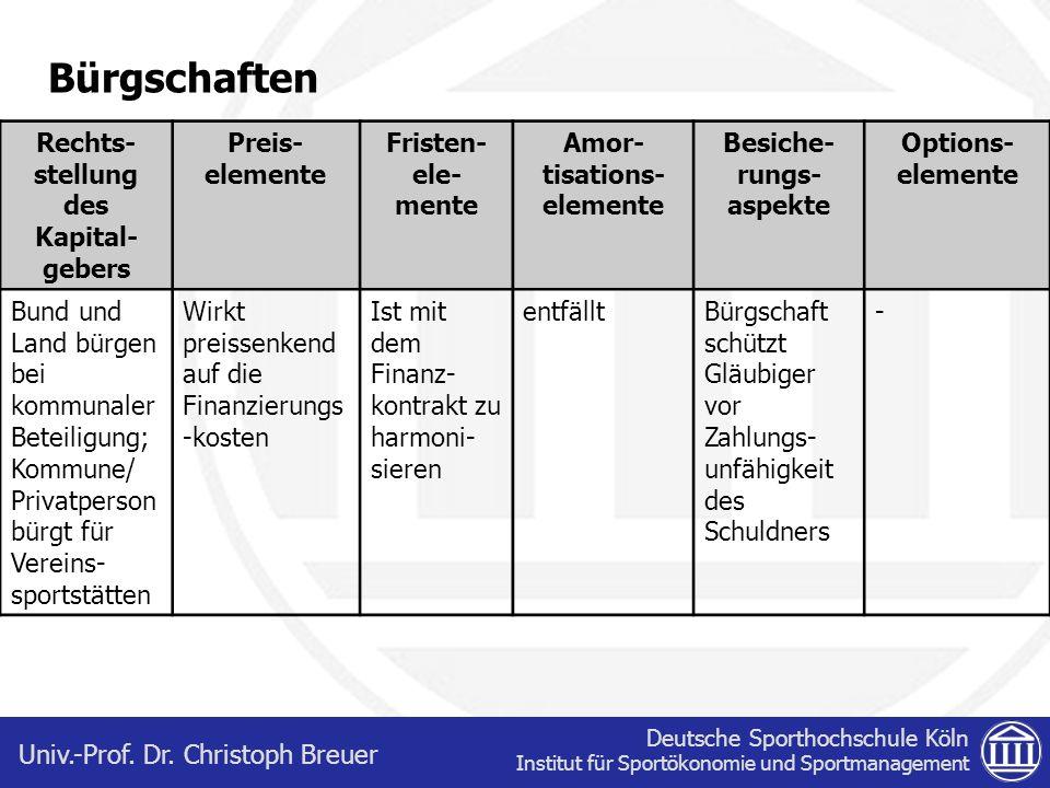 Deutsche Sporthochschule Köln Institut für Sportökonomie und Sportmanagement Univ.-Prof. Dr. Christoph Breuer Bürgschaften Rechts- stellung des Kapita