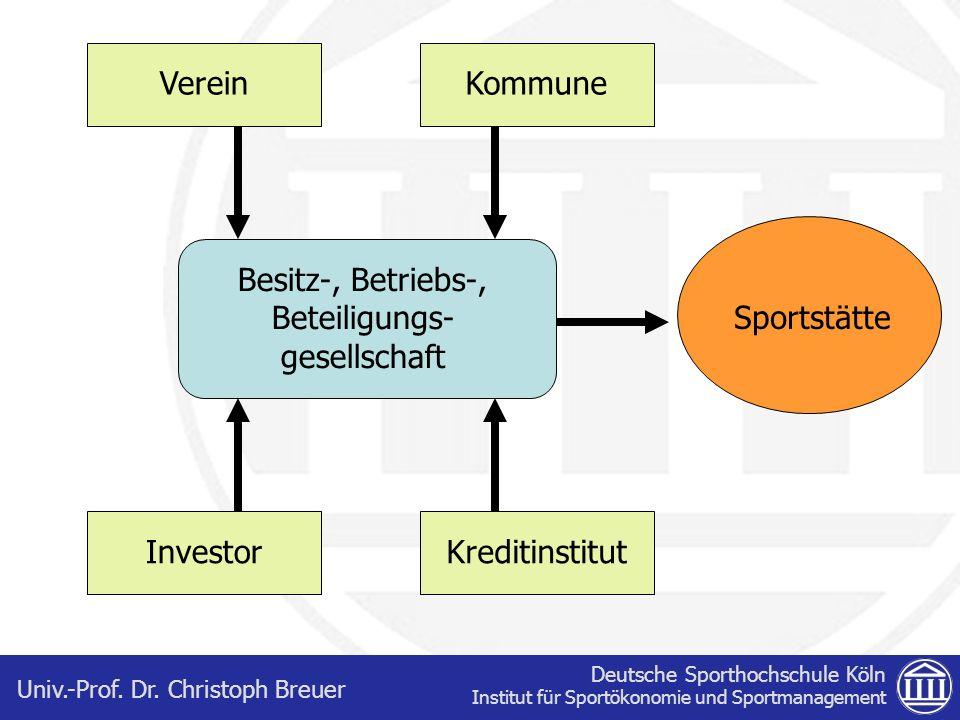 Deutsche Sporthochschule Köln Institut für Sportökonomie und Sportmanagement Univ.-Prof. Dr. Christoph Breuer Besitz-, Betriebs-, Beteiligungs- gesell