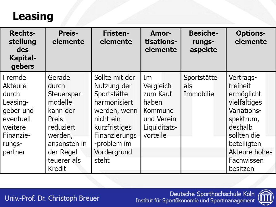 Deutsche Sporthochschule Köln Institut für Sportökonomie und Sportmanagement Univ.-Prof. Dr. Christoph Breuer Leasing Rechts- stellung des Kapital- ge