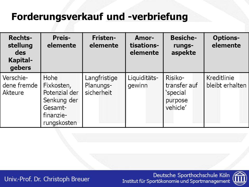 Deutsche Sporthochschule Köln Institut für Sportökonomie und Sportmanagement Univ.-Prof. Dr. Christoph Breuer Rechts- stellung des Kapital- gebers Pre