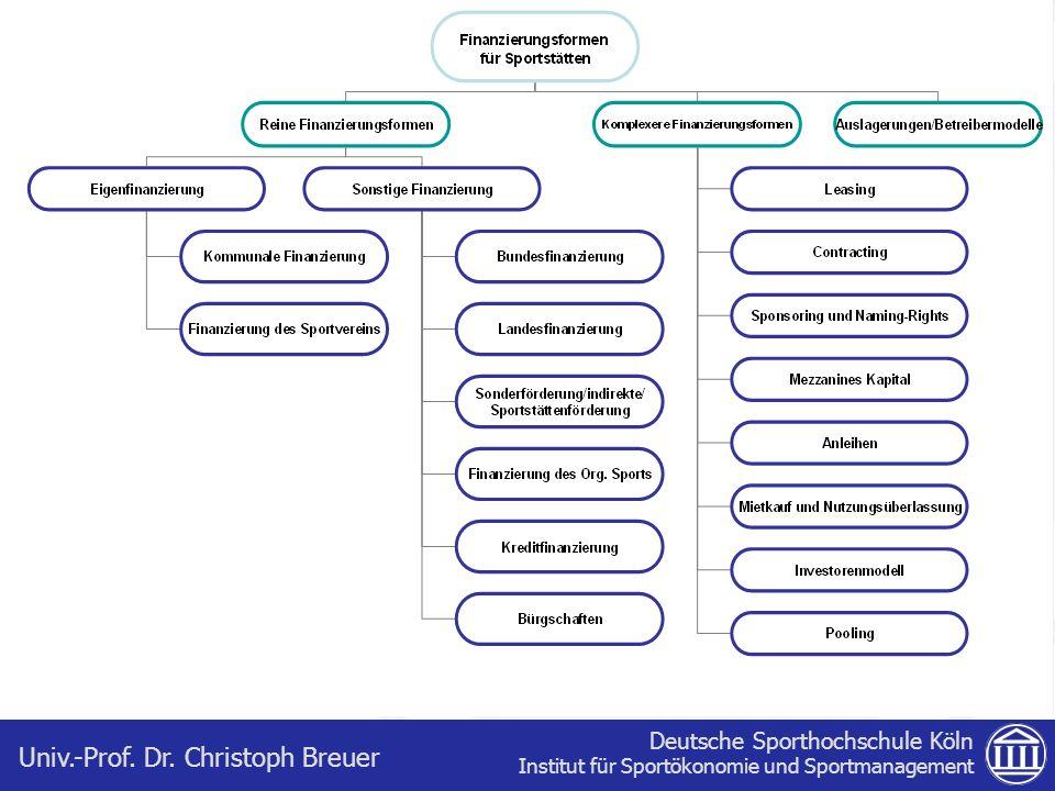 Deutsche Sporthochschule Köln Institut für Sportökonomie und Sportmanagement Univ.-Prof. Dr. Christoph Breuer