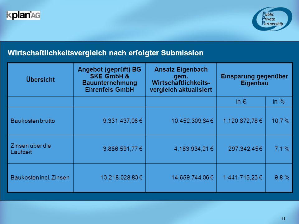 11 Wirtschaftlichkeitsvergleich nach erfolgter Submission Übersicht Angebot (geprüft) BG SKE GmbH & Bauunternehmung Ehrenfels GmbH Ansatz Eigenbach ge