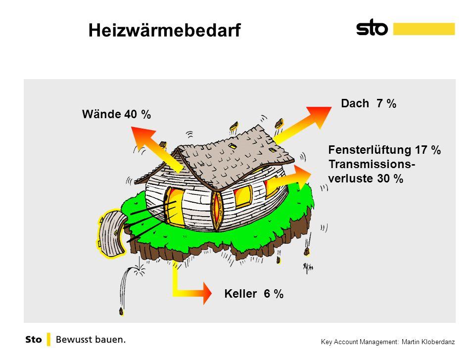 Key Account Management: Martin Kloberdanz Fensterlüftung 17 % Transmissions- verluste 30 % Dach 7 % Wände 40 % Keller 6 % Heizwärmebedarf