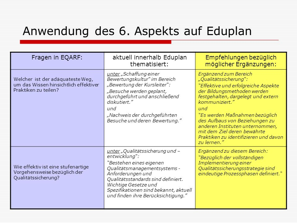 Anwendung des 6. Aspekts auf Eduplan Fragen in EQARF:aktuell innerhalb Eduplan thematisiert: Empfehlungen bezüglich möglicher Ergänzungen: Welcher ist