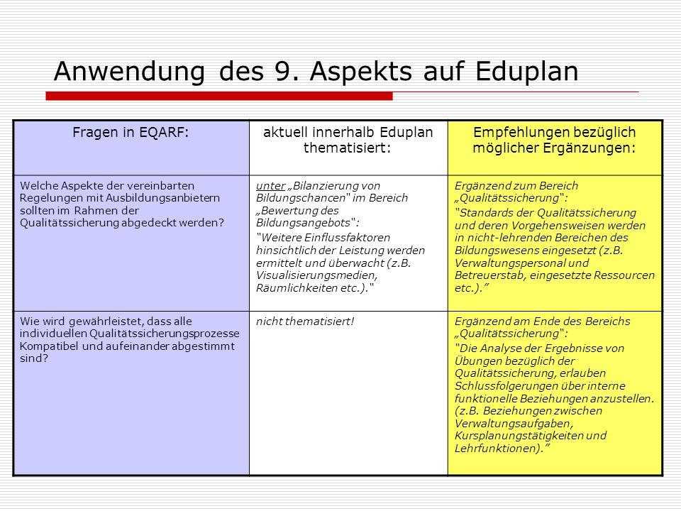 Anwendung des 9. Aspekts auf Eduplan Fragen in EQARF:aktuell innerhalb Eduplan thematisiert: Empfehlungen bezüglich möglicher Ergänzungen: Welche Aspe