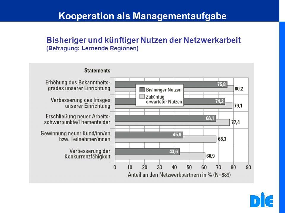 Kooperation als Managementaufgabe Bisheriger und künftiger Nutzen der Netzwerkarbeit (Befragung: Lernende Regionen)