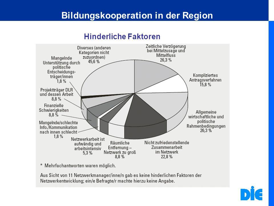Bildungskooperation in der Region Hinderliche Faktoren